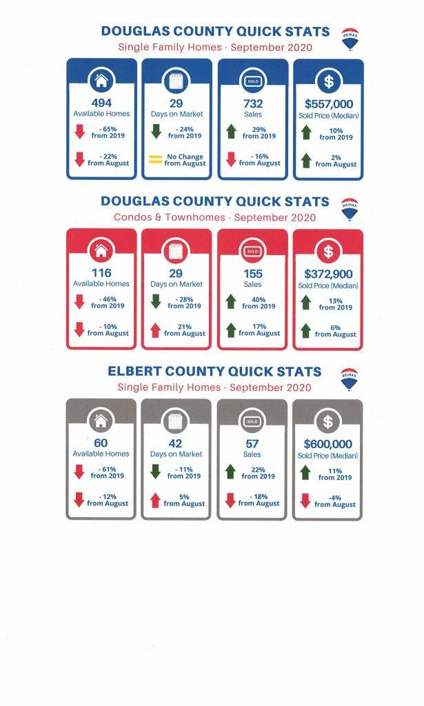 Inventory Slim in Douglas and Elbert Counties, Colorado