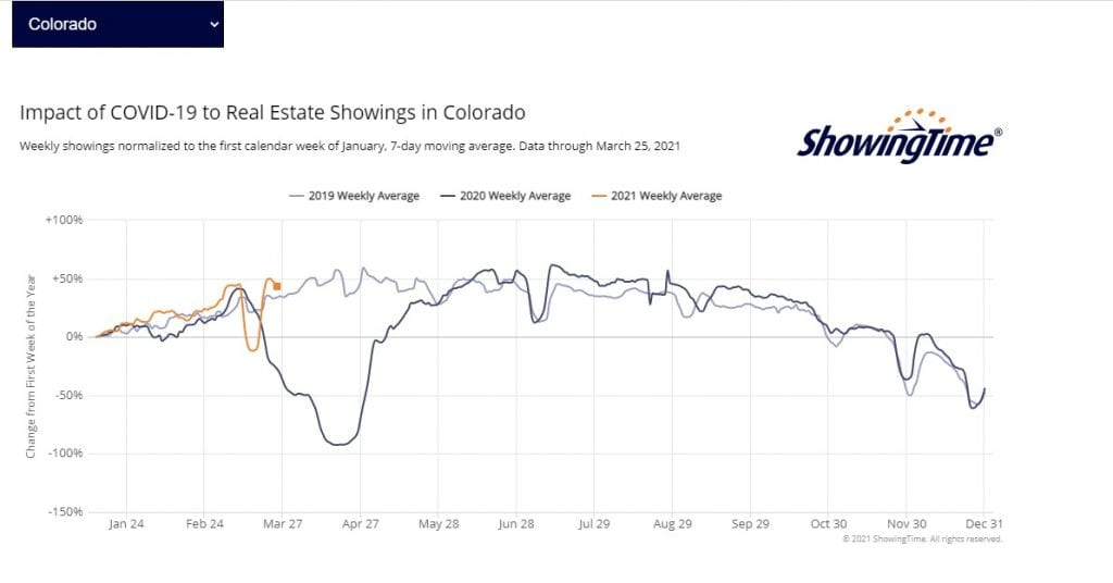 Impact of C19 on Showings CO 3.26.21