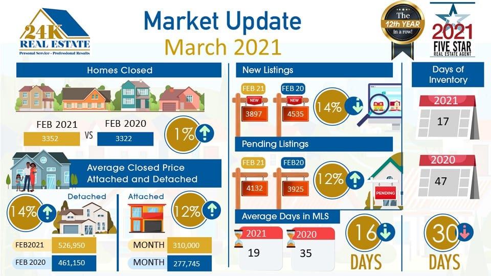 24k Real Estate Market Update March 2021