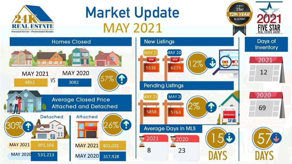 24k Real Estate Market Update May 21